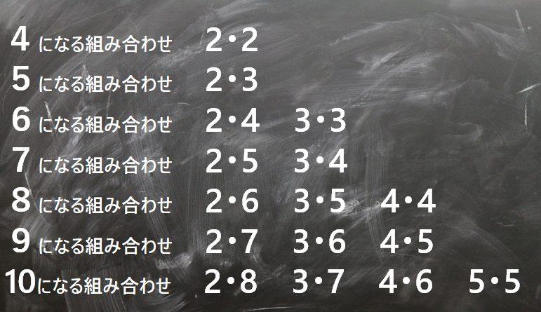 数の合成・分解組み合わせ