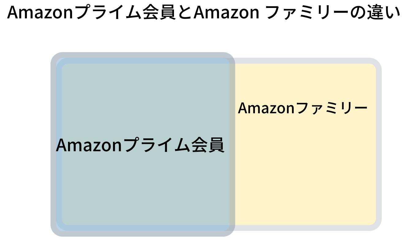 AmazonプライムとAmazonファミリーの違い